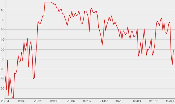 Chart progress graph for VHS