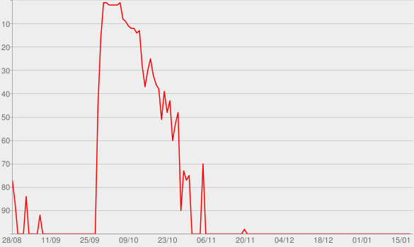 Chart progress graph for Stories