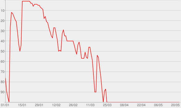 Chart progress graph for CounterClock