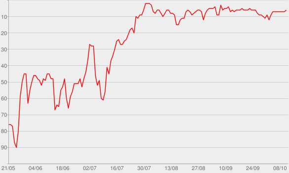 Chart progress graph for Good As Hell