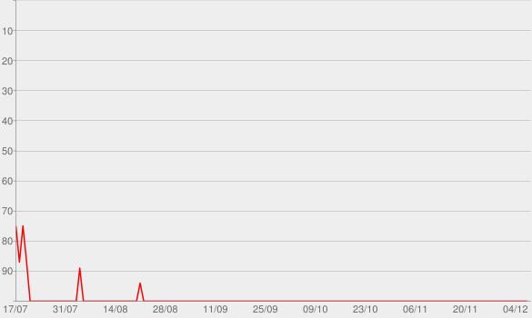 Chart progress graph for Duolingo Spanish Podcast