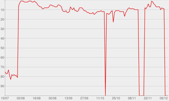 Chart progress graph for Home