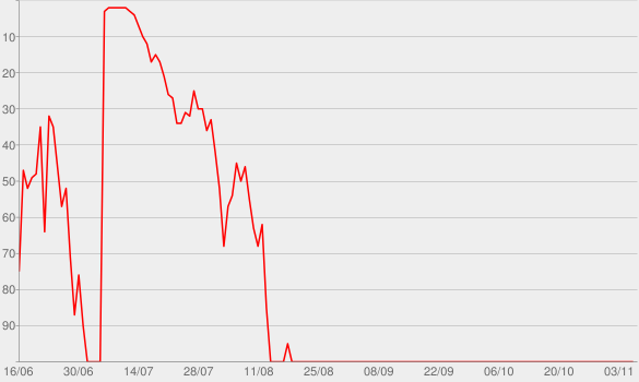Chart progress graph for Mogul: The Life and Death of Chris Lighty