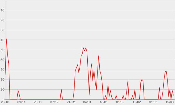 Chart progress graph for Golden