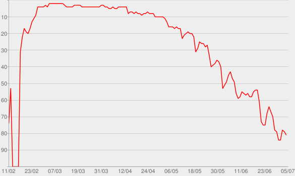 Chart progress graph for Rude Boy