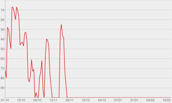 Chart progress graph for Sleeping Operator