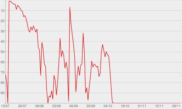 Chart progress graph for Pancake Politik - der Politik Podcast für junge Menschen