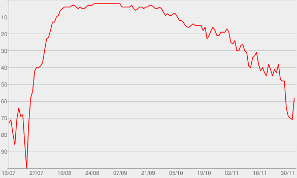 Chart progress graph for Eastside