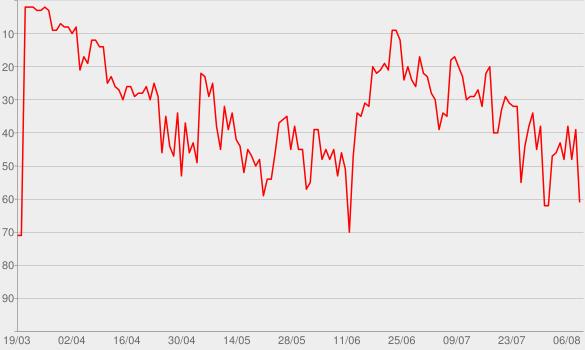 Chart progress graph for Hoffnungslos Hoffnungsvoll