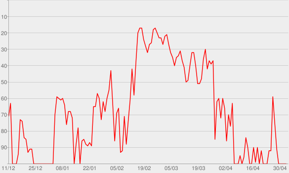 Chart progress graph for Radio Ga Ga