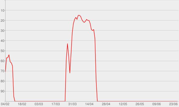 Chart progress graph for LeVar Burton Reads