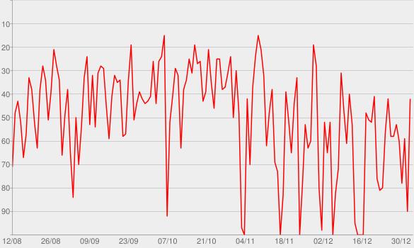 Chart progress graph for TEDTalks Business