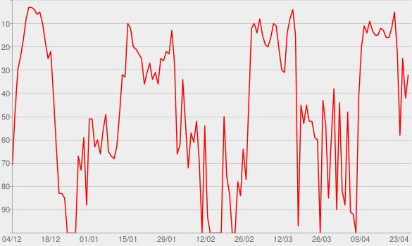 Chart progress graph for De 1997 a 2007