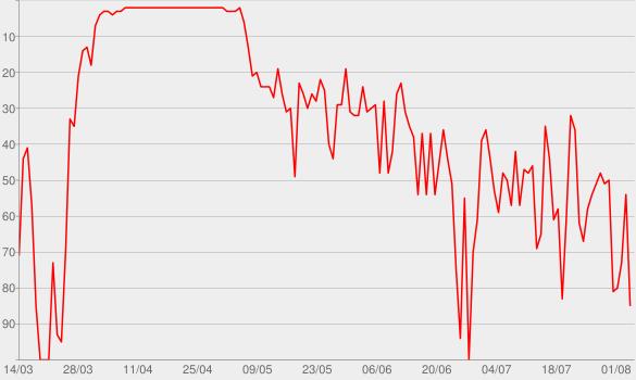 Chart progress graph for Like a Boss