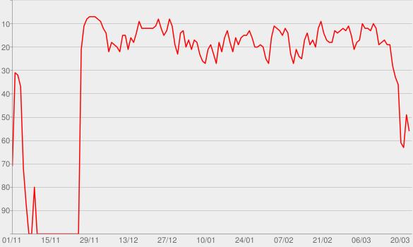 Chart progress graph for Sexoterapia