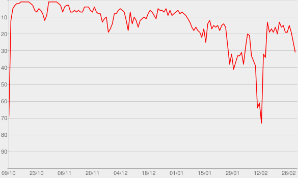 Chart progress graph for Darth Vader privat