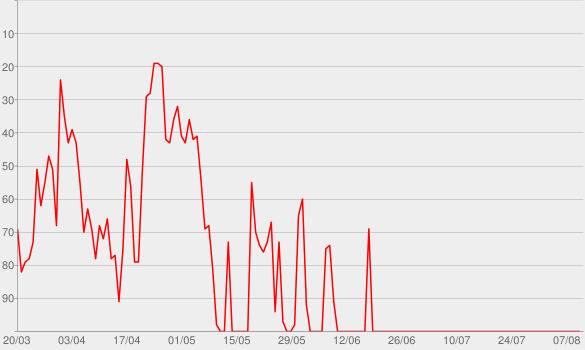 Chart progress graph for Channel 33