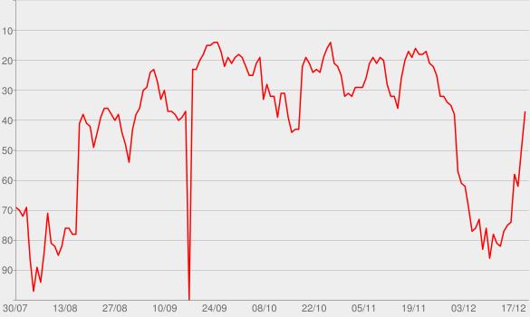 Chart progress graph for ZEIT WISSEN - Woher weißt Du das?