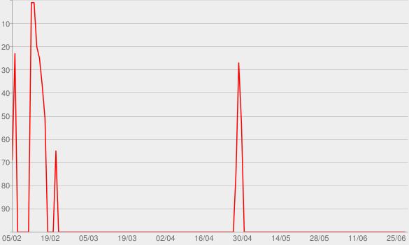 Chart progress graph for Hello Internet