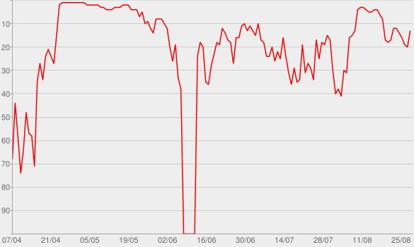 Chart progress graph for GEDANKENtanken - Inspiration & Motivation von Top-Rednern - Jede Woche neue Auftritte unserer Rednernächte.