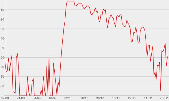 Chart progress graph for Folge 177: Der Geist des Goldgräbers
