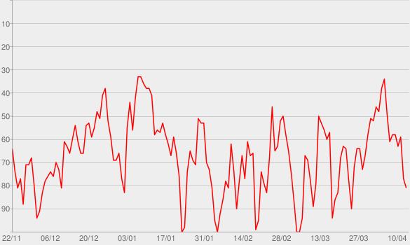 Chart progress graph for The Intelligence