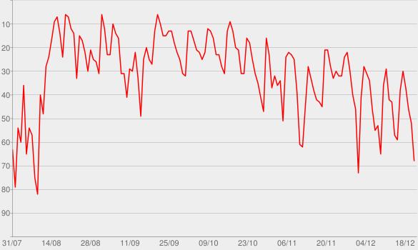 Chart progress graph for Alle Wege führen nach Ruhm