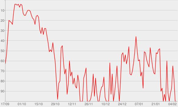 Chart progress graph for Fetty Wap (Deluxe)