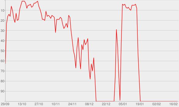 Chart progress graph for Sambô em Estúdio e em Cores