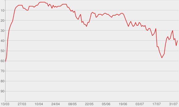 Chart progress graph for My Love (feat. Jess Glynne)