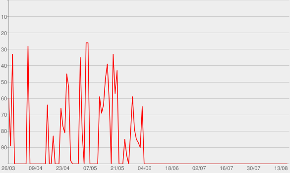 Chart progress graph for Aufgeräumt » Podcast