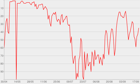 Chart progress graph for The Great Gatsby (Music from Baz Luhrmann's Film) [Deluxe Edition]