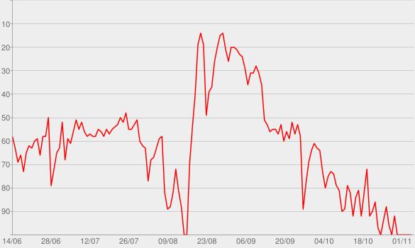 Chart progress graph for I Like Me Better