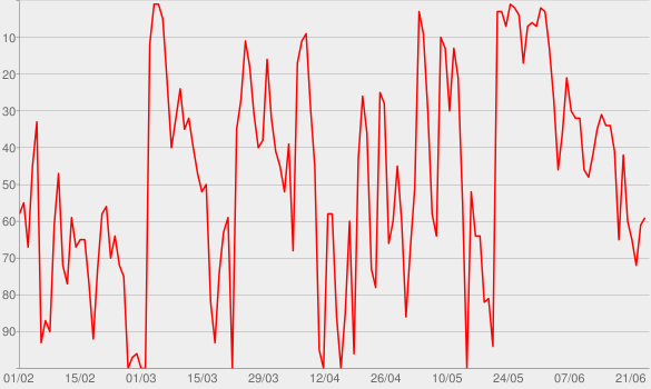 Chart progress graph for Bliss-Stories