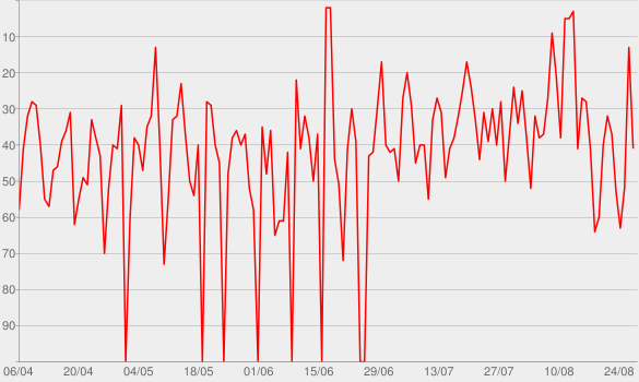 Chart progress graph for Live 2012