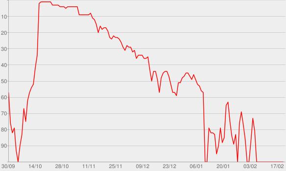 Chart progress graph for Turn the Music Louder (Rumble) [feat. Tinie Tempah & Katy B] [Radio Edit]