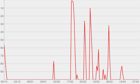 Chart progress graph for Es la Tarde de Dieter