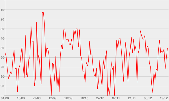 Chart progress graph for CBN - Mauro Halfeld - CBN Dinheiro