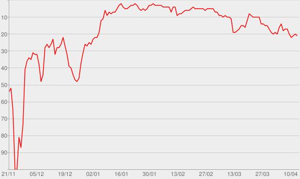 Chart progress graph for Uptown Funk (feat. Bruno Mars)