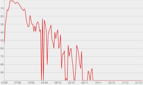 Chart progress graph for Men In Blazers