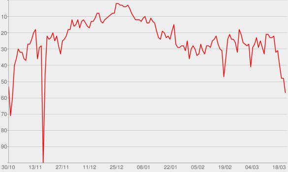 Chart progress graph for ROXANNE