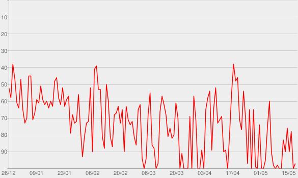 Chart progress graph for Frag den Lesch