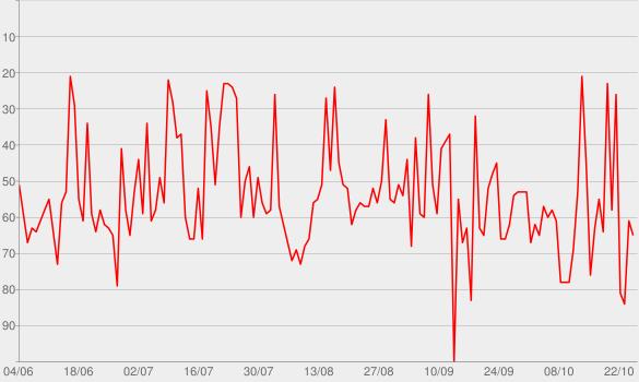 Chart progress graph for #Hits 2020