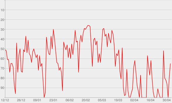 Chart progress graph for Brega Funk