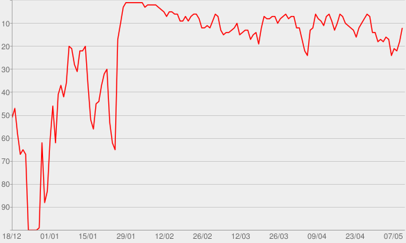 Chart progress graph for Niveau Weshalb Warum (Deluxe)