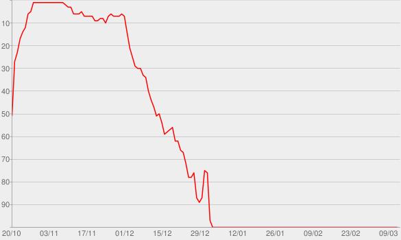 Chart progress graph for Dr. Death Season 2: Dr. Fata