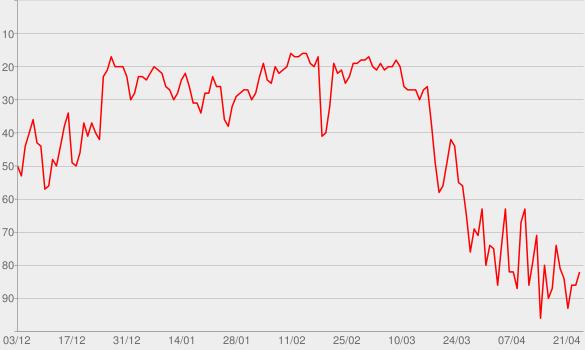 Chart progress graph for hot girl bummer