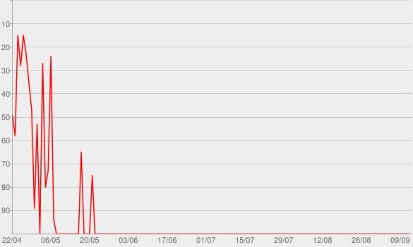Chart progress graph for Pimemento