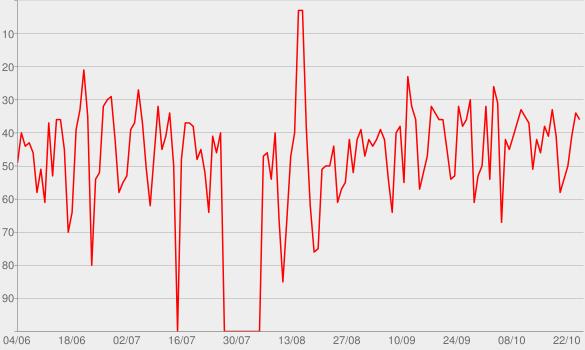 Chart progress graph for Natiruts - Acústico no Rio de Janeiro (Ao Vivo) [Deluxe]
