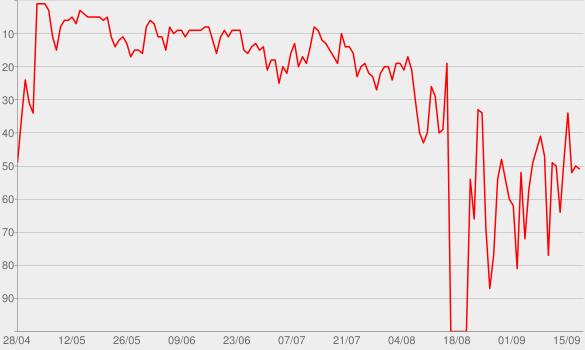 Chart progress graph for Filhos da Grávida de Taubaté